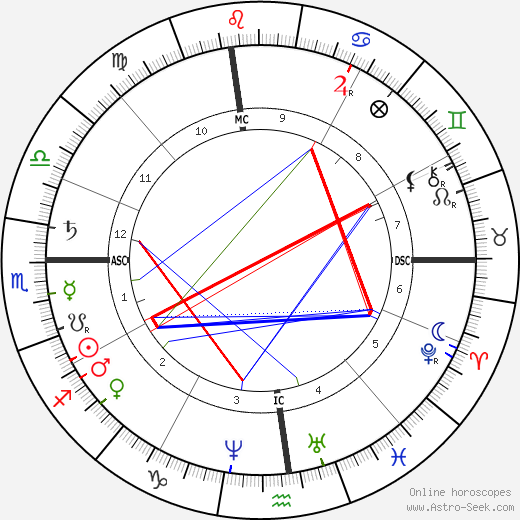 Mark Twain astro natal birth chart, Mark Twain horoscope, astrology