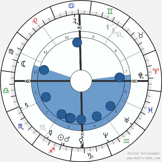 Phillips Brooks wikipedia, horoscope, astrology, instagram