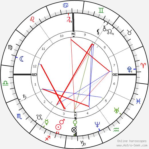 Phillips Brooks birth chart, Phillips Brooks astro natal horoscope, astrology