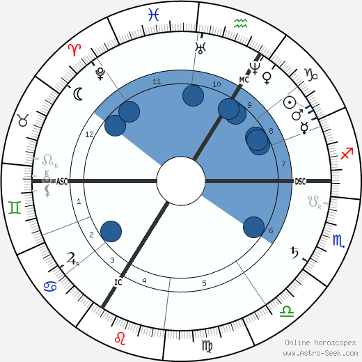 Theodor Eichberger horoscope, astrology, sign, zodiac, date of birth, instagram