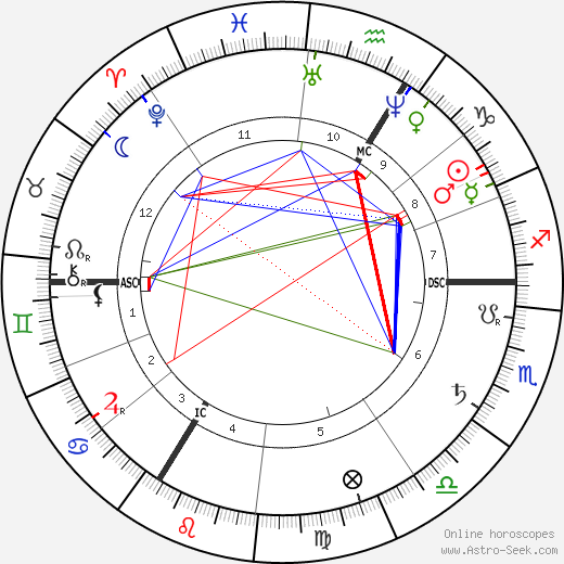 Theodor Eichberger birth chart, Theodor Eichberger astro natal horoscope, astrology