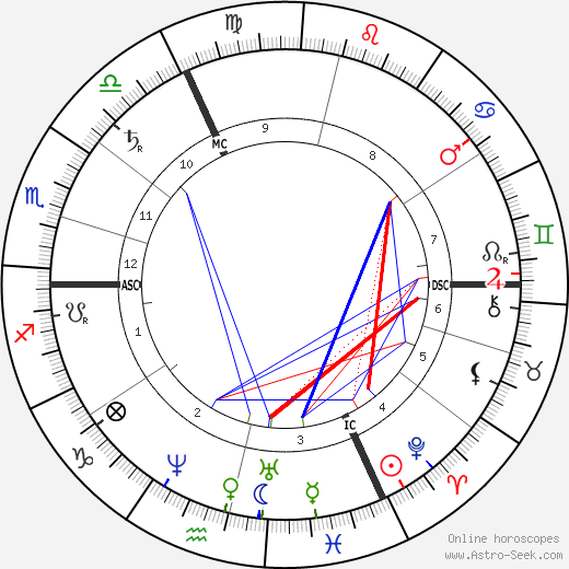Adolph Wagner astro natal birth chart, Adolph Wagner horoscope, astrology