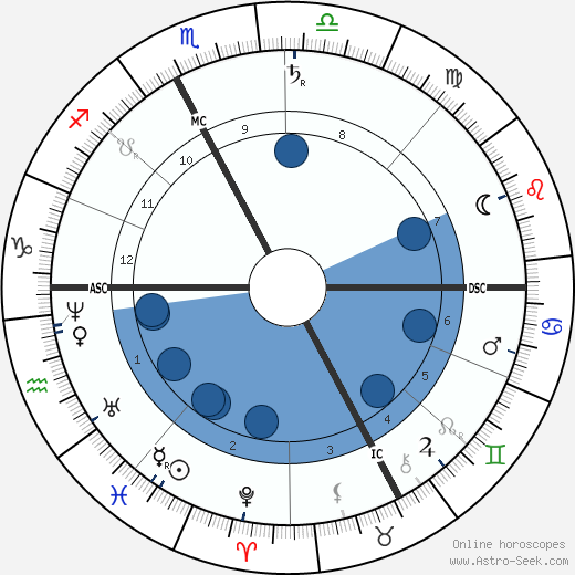 Simon Newcomb wikipedia, horoscope, astrology, instagram