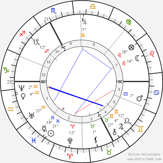 Simon Newcomb birth chart, biography, wikipedia 2017, 2018