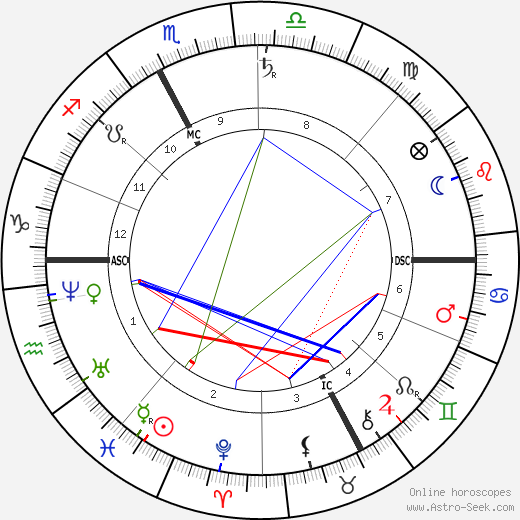 Simon Newcomb astro natal birth chart, Simon Newcomb horoscope, astrology