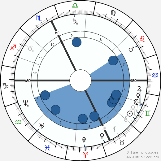 Charles Francis Adams Jr. wikipedia, horoscope, astrology, instagram