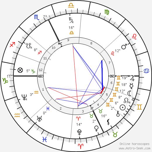 Charles Francis Adams Jr. birth chart, biography, wikipedia 2018, 2019