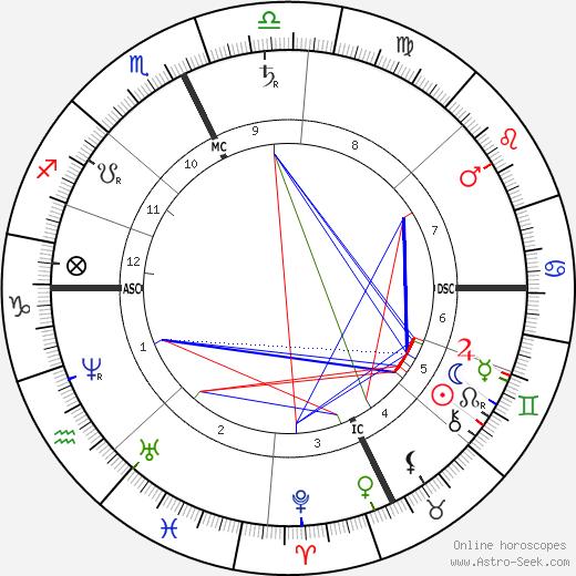 Charles Francis Adams Jr. astro natal birth chart, Charles Francis Adams Jr. horoscope, astrology