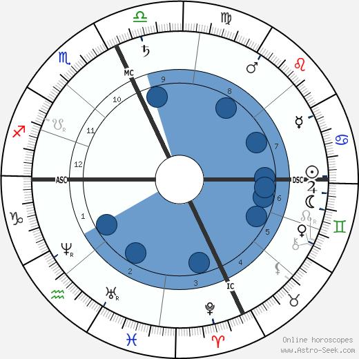 Elizabeth Sewall Alcott wikipedia, horoscope, astrology, instagram