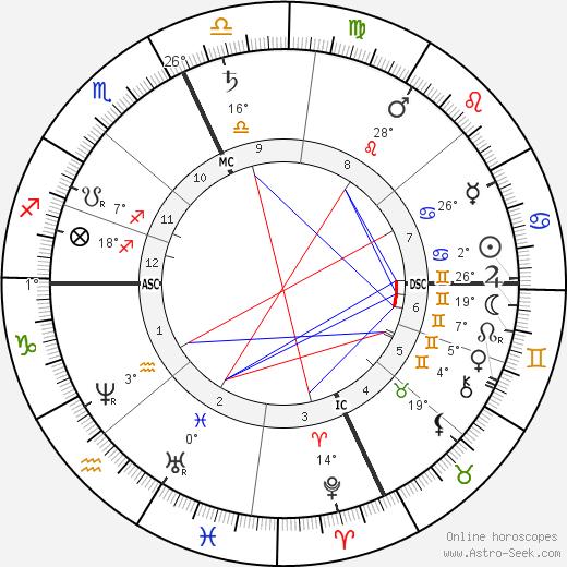 Elizabeth Sewall Alcott birth chart, biography, wikipedia 2019, 2020