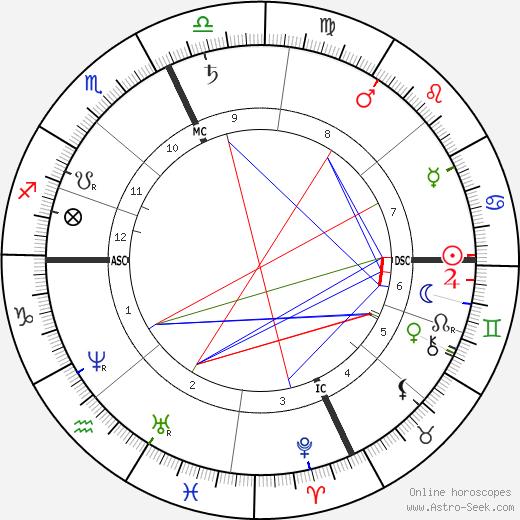 Elizabeth Sewall Alcott birth chart, Elizabeth Sewall Alcott astro natal horoscope, astrology
