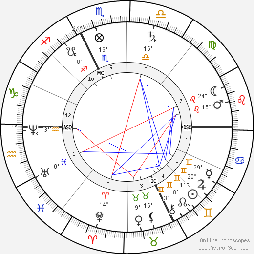 Pope Pius X birth chart, biography, wikipedia 2020, 2021
