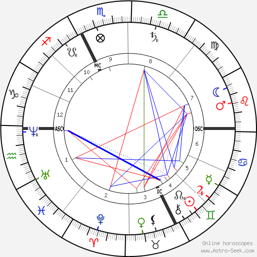 Pope Pius X birth chart, Pope Pius X astro natal horoscope, astrology