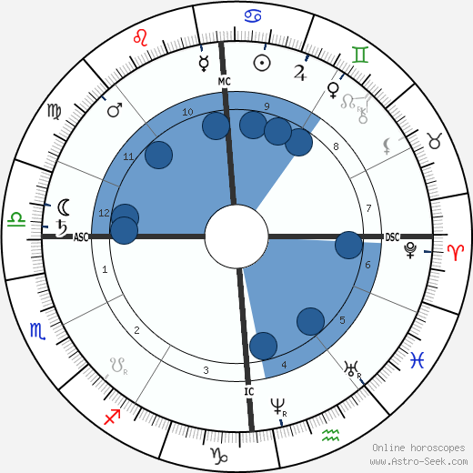 Edouard Grimaux wikipedia, horoscope, astrology, instagram