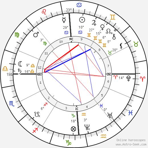 Edouard Grimaux birth chart, biography, wikipedia 2019, 2020