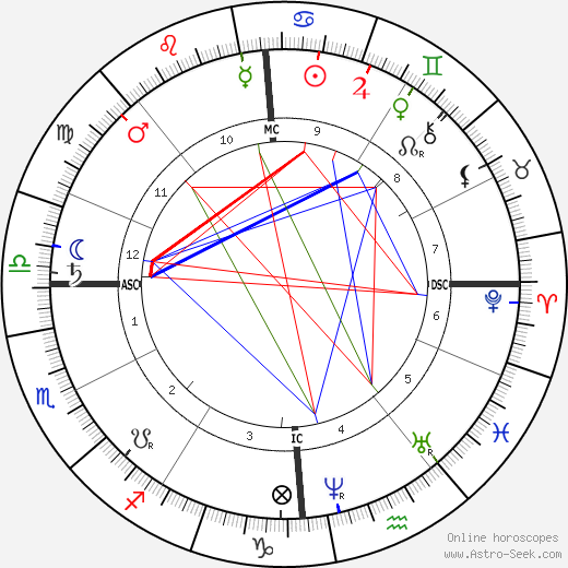 Edouard Grimaux birth chart, Edouard Grimaux astro natal horoscope, astrology
