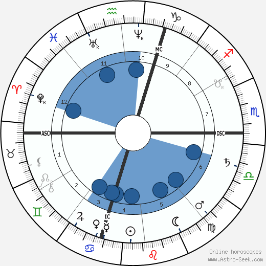 Giosue Carducci horoscope, astrology, sign, zodiac, date of birth, instagram