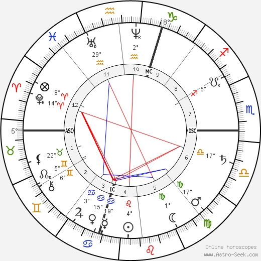 Giosue Carducci birth chart, biography, wikipedia 2018, 2019