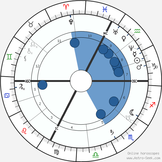 Henri Fantin-Latour wikipedia, horoscope, astrology, instagram