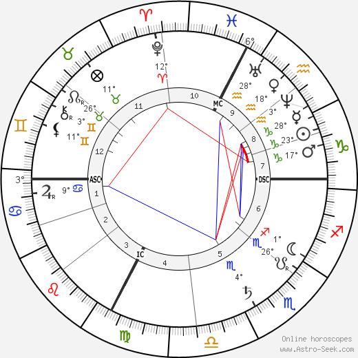 Henri Fantin-Latour birth chart, biography, wikipedia 2020, 2021