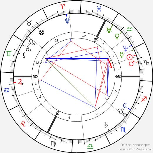 Henri Fantin-Latour birth chart, Henri Fantin-Latour astro natal horoscope, astrology