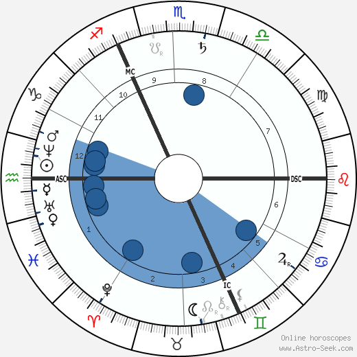 Leopold Sacher-Masoch wikipedia, horoscope, astrology, instagram