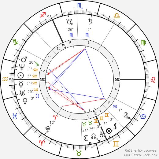 Leopold Sacher-Masoch birth chart, biography, wikipedia 2018, 2019