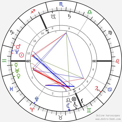 Leopold Sacher-Masoch astro natal birth chart, Leopold Sacher-Masoch horoscope, astrology
