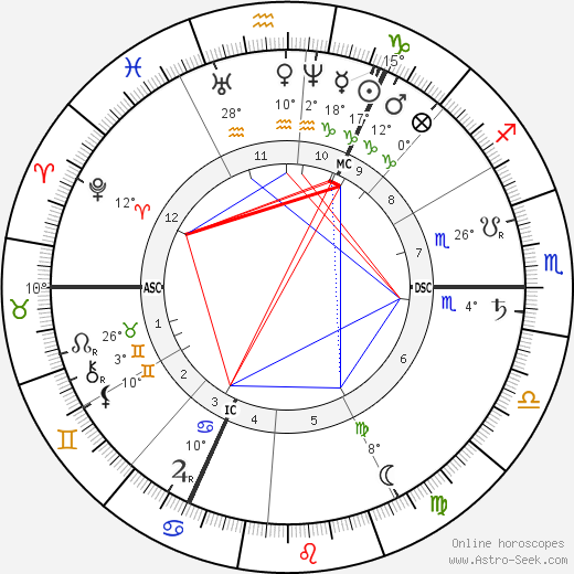Tadema-Alma Lawrence birth chart, biography, wikipedia 2018, 2019