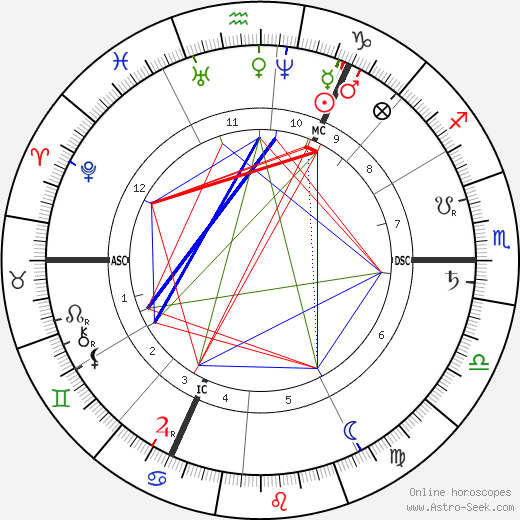 Tadema-Alma Lawrence birth chart, Tadema-Alma Lawrence astro natal horoscope, astrology