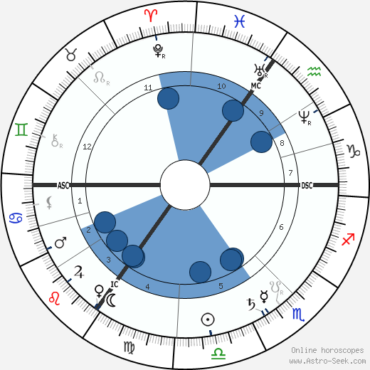 Heinrich Wilhelm Gottfried von Waldeyer-Hartz wikipedia, horoscope, astrology, instagram