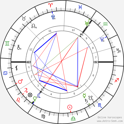Heinrich Wilhelm Gottfried von Waldeyer-Hartz astro natal birth chart, Heinrich Wilhelm Gottfried von Waldeyer-Hartz horoscope, astrology