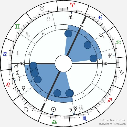 Juliette Adam wikipedia, horoscope, astrology, instagram