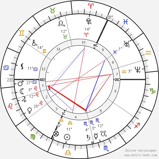 Juliette Adam birth chart, biography, wikipedia 2020, 2021