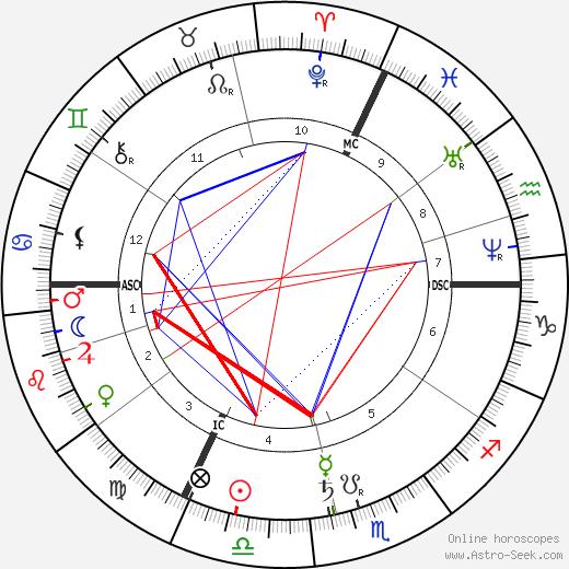 Juliette Adam birth chart, Juliette Adam astro natal horoscope, astrology