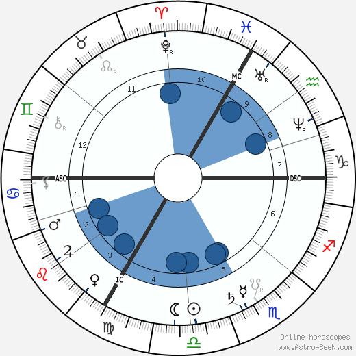 Marie-Nicolas Saulnier de la Pinelais wikipedia, horoscope, astrology, instagram