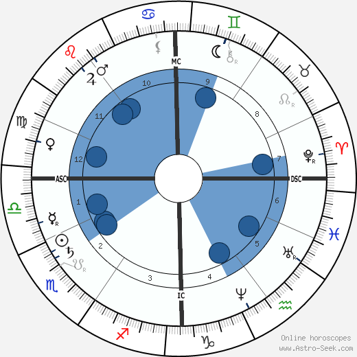 Simon Wolf wikipedia, horoscope, astrology, instagram