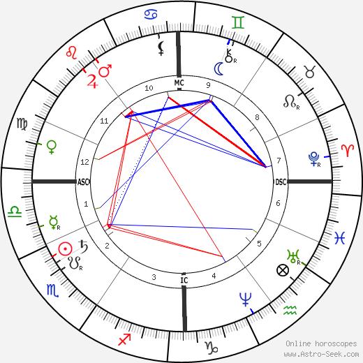 Simon Wolf birth chart, Simon Wolf astro natal horoscope, astrology