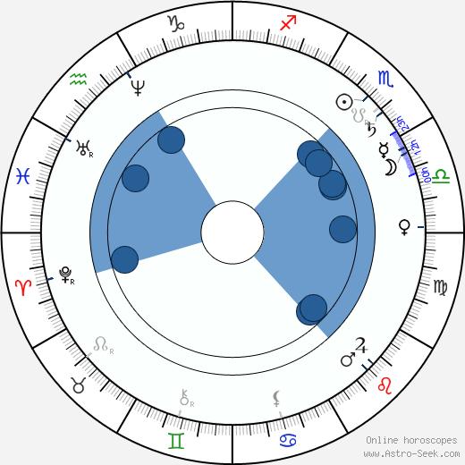 Charles Ranhofer wikipedia, horoscope, astrology, instagram