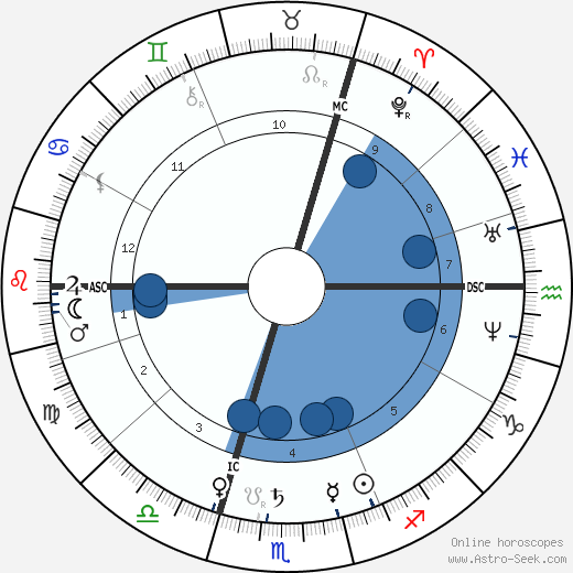 F. C. Burnand wikipedia, horoscope, astrology, instagram
