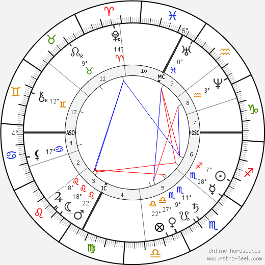 Victor Gabriel Eugene Le Roy birth chart, biography, wikipedia 2020, 2021
