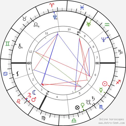 Victor Gabriel Eugene Le Roy день рождения гороскоп, Victor Gabriel Eugene Le Roy Натальная карта онлайн