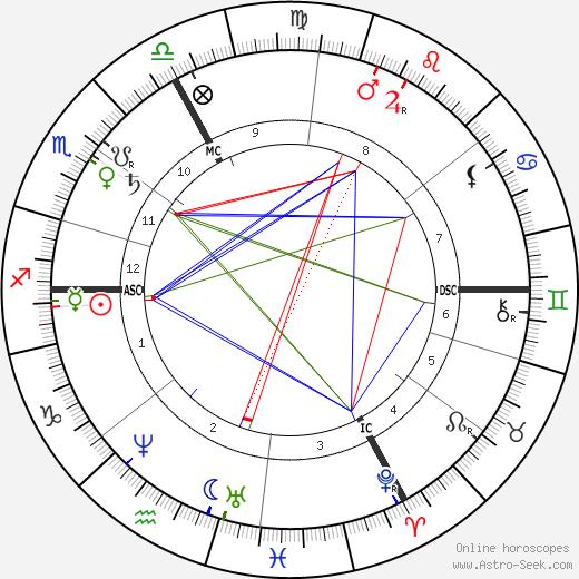 Franz von Lenbach astro natal birth chart, Franz von Lenbach horoscope, astrology