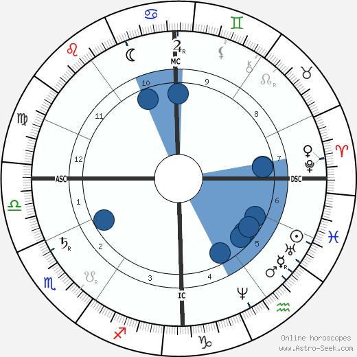 Eugène Delaplanche wikipedia, horoscope, astrology, instagram