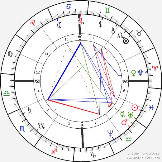 Eugène Delaplanche astro natal birth chart, Eugène Delaplanche horoscope, astrology