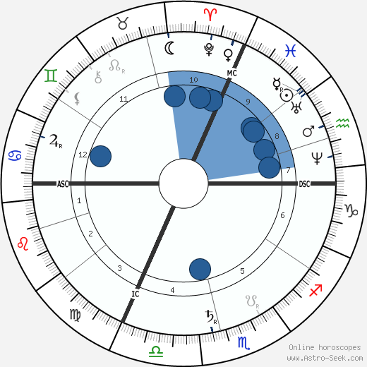 Leo Delibes wikipedia, horoscope, astrology, instagram