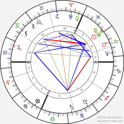 Leo Delibes astro natal birth chart, Leo Delibes horoscope, astrology