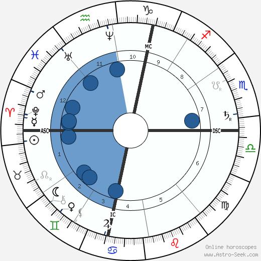 Ferdinand Cheval wikipedia, horoscope, astrology, instagram