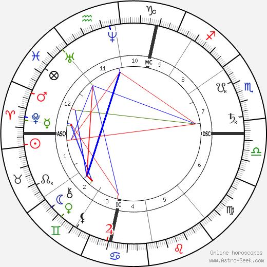 Ferdinand Cheval tema natale, oroscopo, Ferdinand Cheval oroscopi gratuiti, astrologia