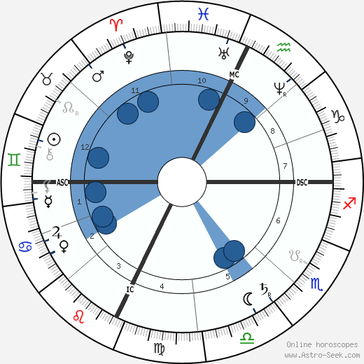Jay Gould wikipedia, horoscope, astrology, instagram